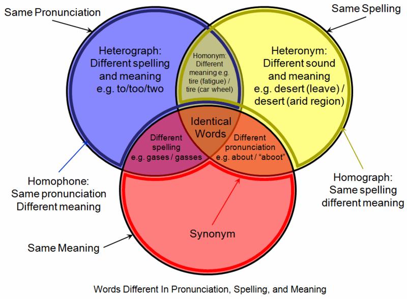 800px-Homograph_homophone_venn_diagram